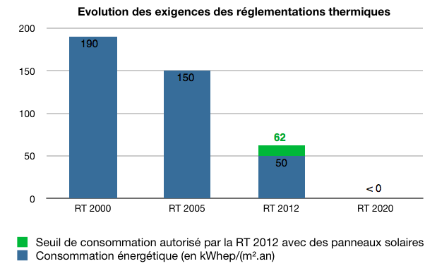 RT-2012-panneaux-solaires