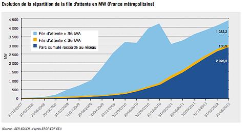 demandes-raccordement-photovoltaique