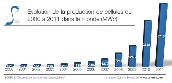 Evolution-production-mondiale-cellule-photovoltaique