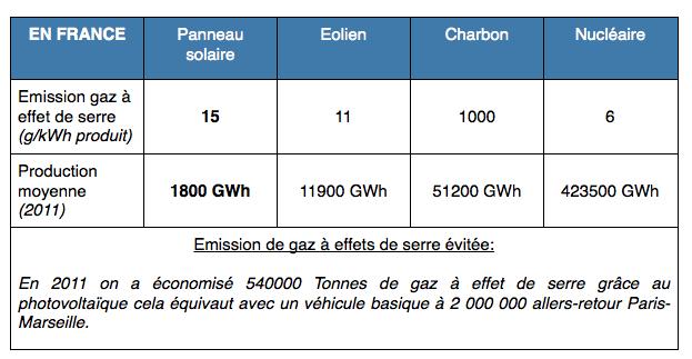 Gaz_effet_de_serre_panneau_solaire