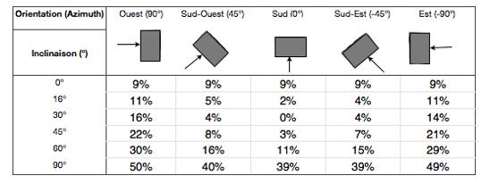 pertes-orientation-solaire-photovoltaique