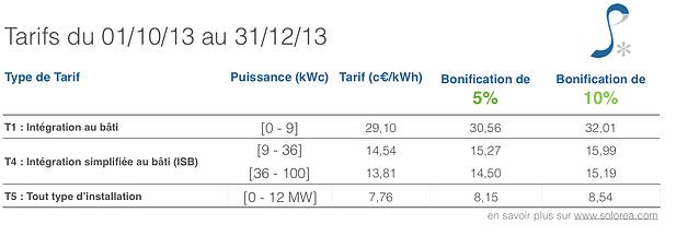 Tarif d'achat photovoltaïque T4 2013