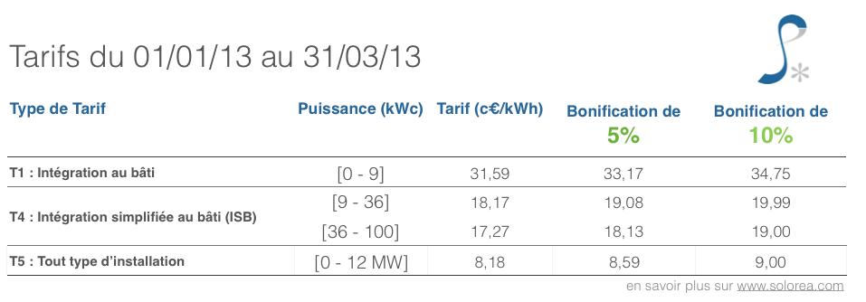 tarif-achat-photovoltaique-T1-2013