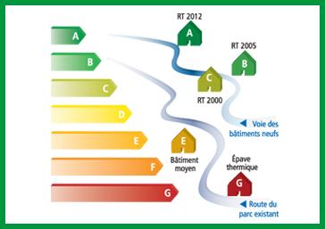 reglementations thermiques 2012 | RT 2012