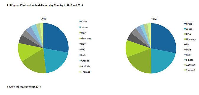 repartition du marche photovoltaique 2013-2014