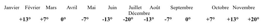 inclinaison_latitude_mois