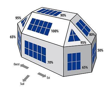 rayonnement par rapport à l'inclinaison et l'orientatio des panneaux solaires