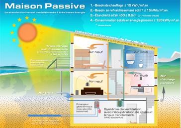 La maison passive économise de l'énergie